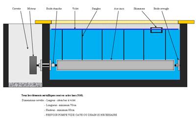 Technique veldo volet pour piscine fabrication et for Directives techniques piscines